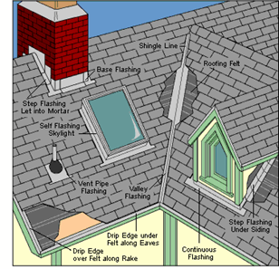 roofing repair and replacement services