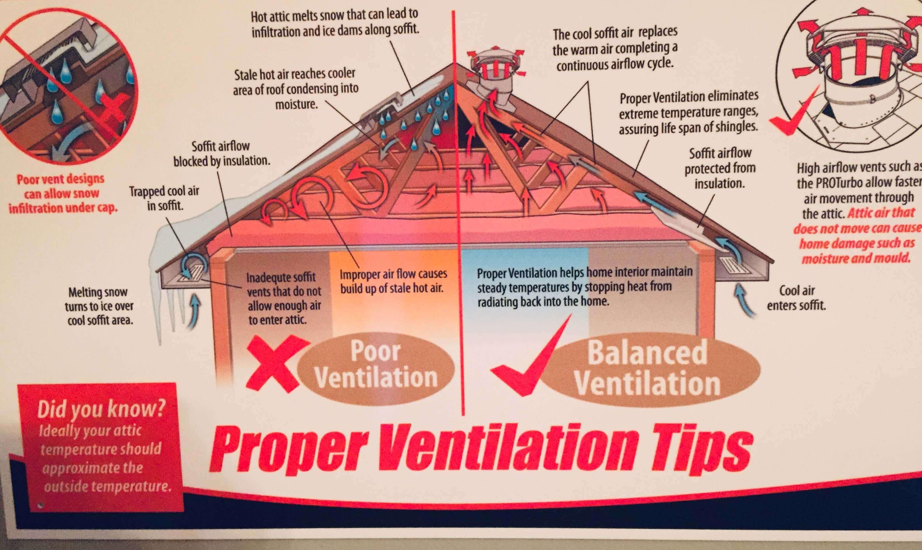 Roof Ventilation Safe Roofing
